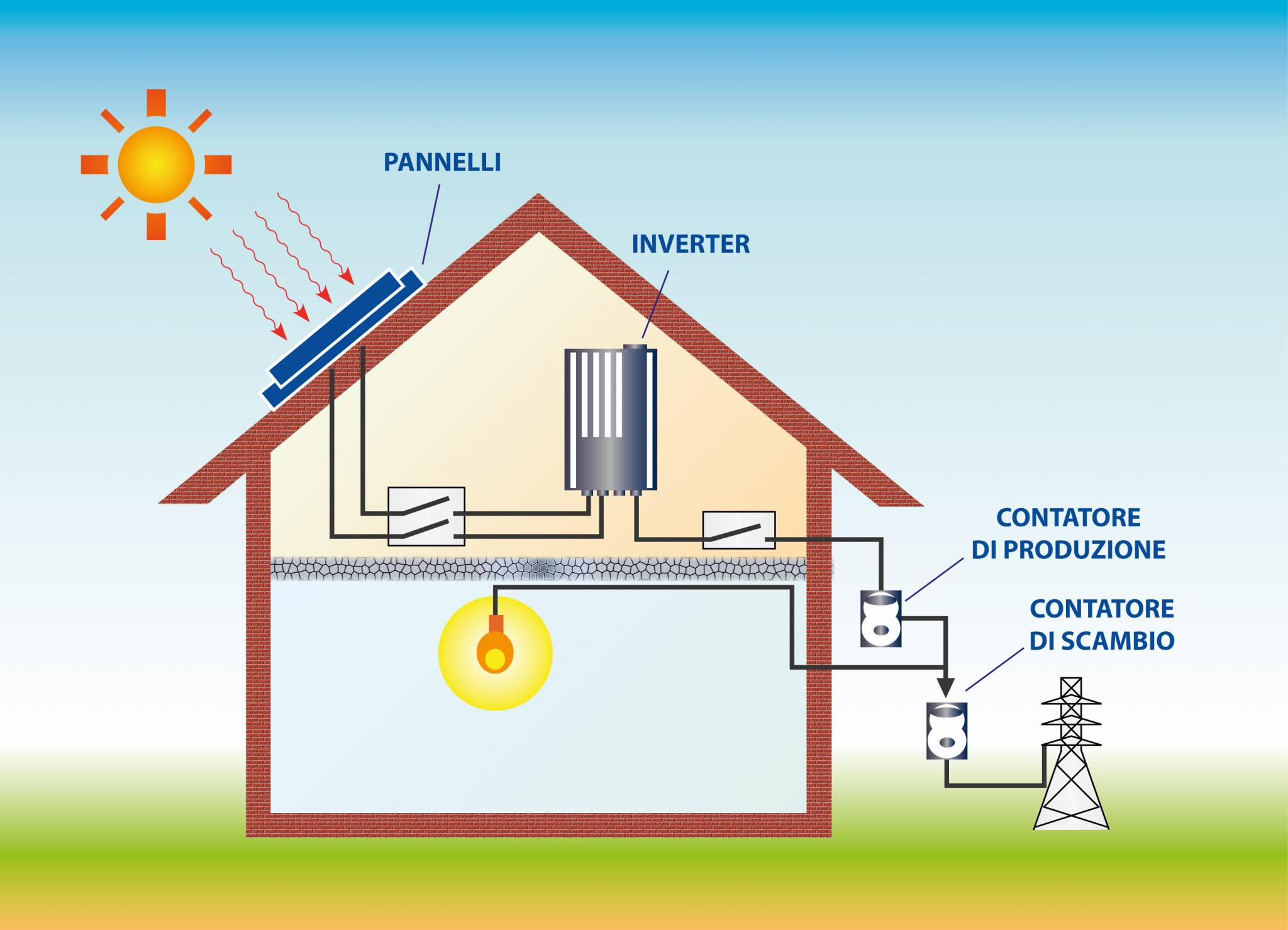Funzionamento del fotovoltaico